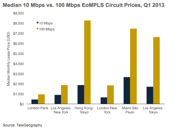 Ethernet Proves a Cost-Effective Network Solution, but Price Disparities Remain