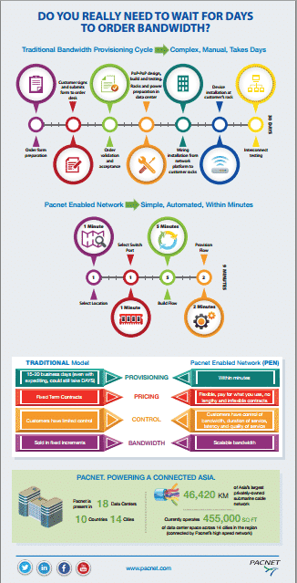 Pacnet Infographic