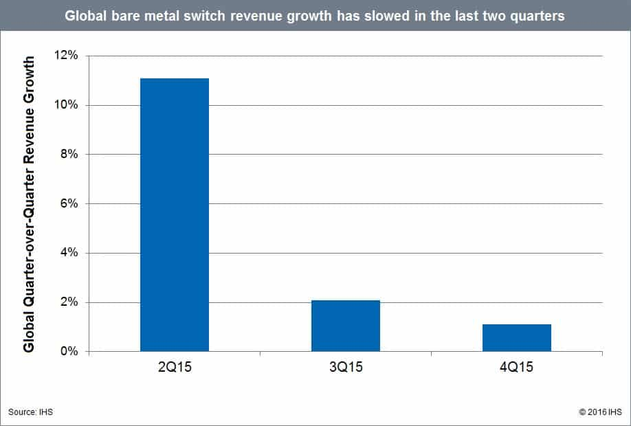 Metal switch rev growth