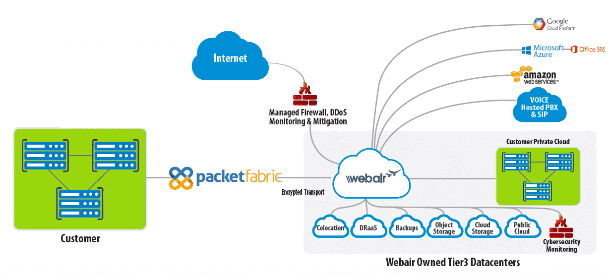 Webair's Ransomware Recovery-as-a-Service Now Available via the PacketFabric Platform
