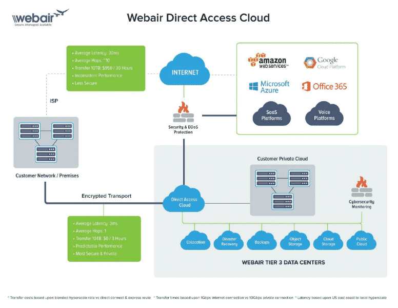 Webair Listed as Representative Vendor in Gartner's Latest Market Guide for Cloud Service Providers to Healthcare Delivery Organizations