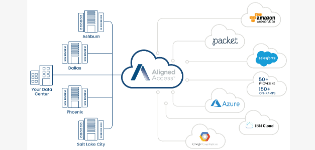 Aligned Energy Launches Aligned Access™, Its Software-defined Connectivity Solution