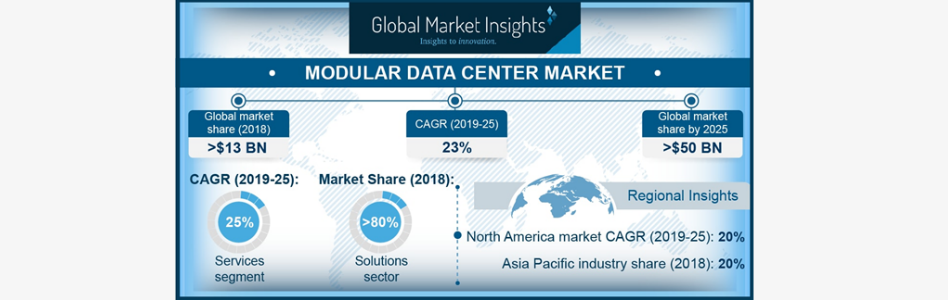 Modular Data Center Market to cross USD 50 billion by 2025