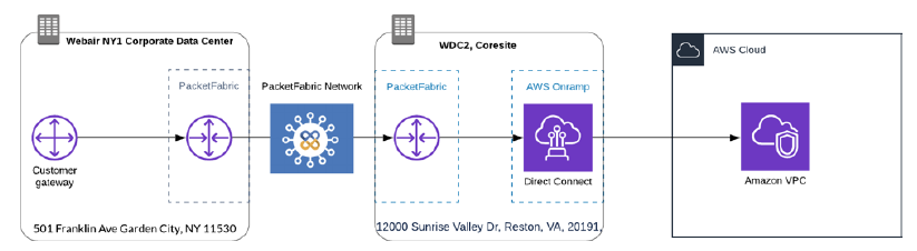 DEMYSTIFYING INTERCONNECTION: A Summary of The Interconnection Playbook