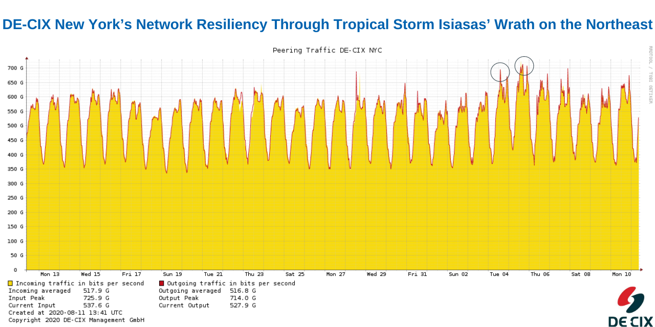 DE-CIX New York's Network Resilience Throughout the Northeast's Tropical Storm Isaias