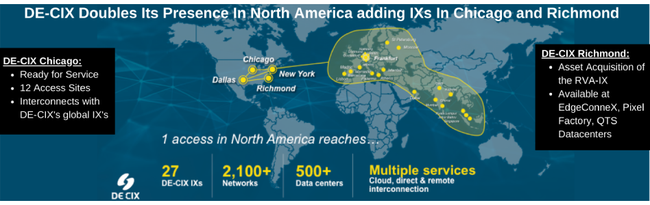 DE-CIX Doubles IX Footprint in North America